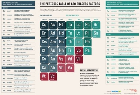 The Periodic Table Of SEO Success Factors: 2015 Edition Now Released | Internet Marketing | Scoop.it