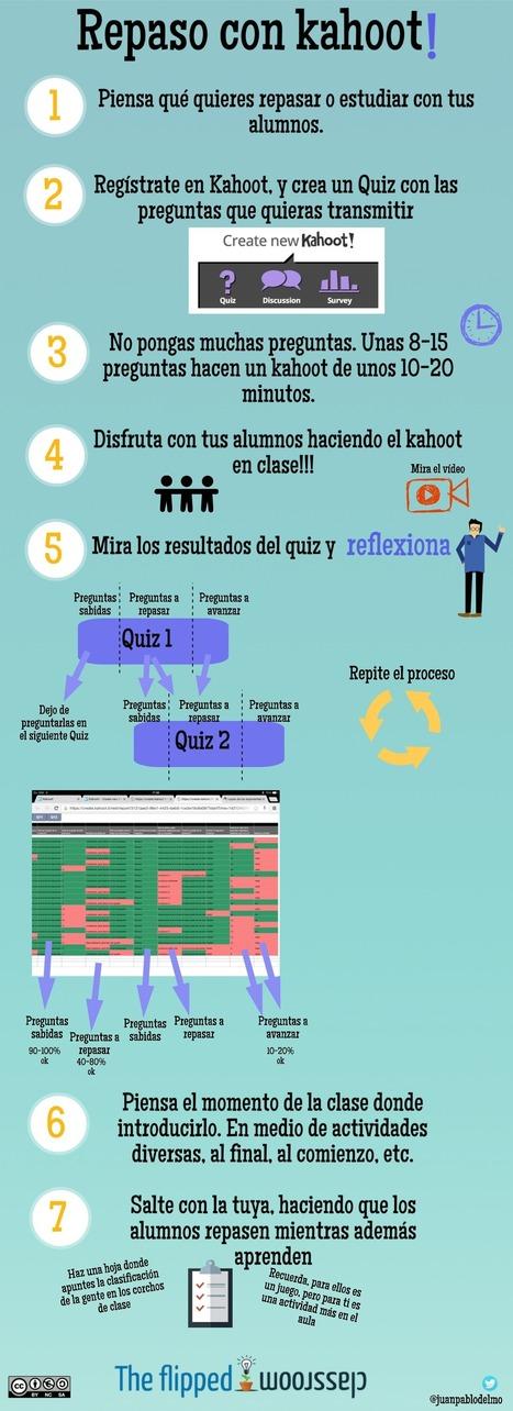 Dos formas de utilizar Kahoot con mis alumnos… | The Flipped Classroom | NUEVAS METODOLOGÍAS EN TIC | Scoop.it