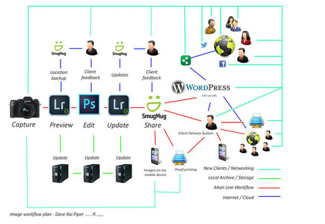 My photography workflow with SmugMug, Wordpress & the Creative Cloud — Ideas and Images | Cool Photography stuff | Scoop.it
