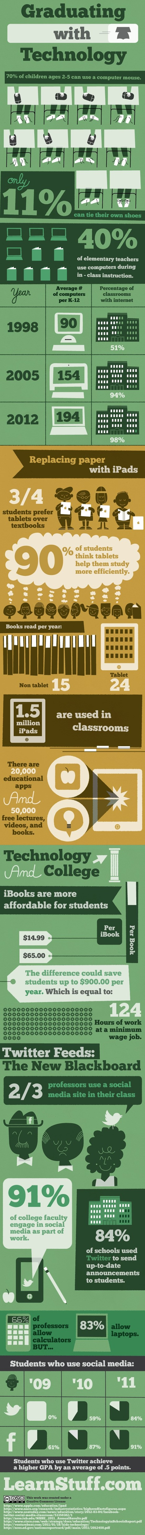 Infographics: Growing Up With Technology | Transform.edu | Scoop.it