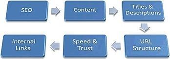 La longue traîne, une stratégie du référencement | Web information Specialist | Scoop.it