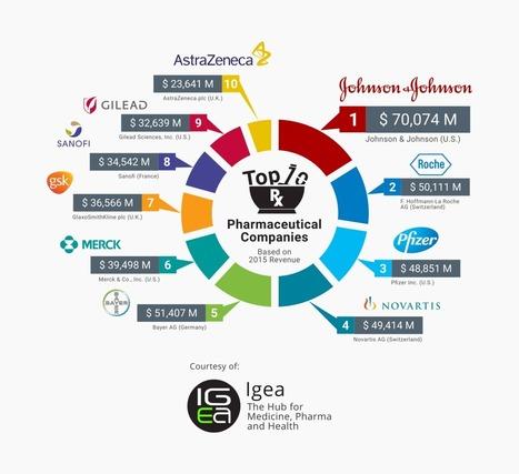 Top 10 Pharmaceutical Companies 2016 | Pharma: Trends in e-detailing | Scoop.it