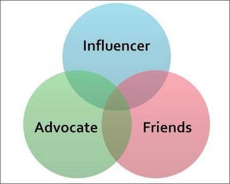 Social Influence Marketing is Hot  - Here are 6 Trends to Watch | Social media for beginners | Scoop.it
