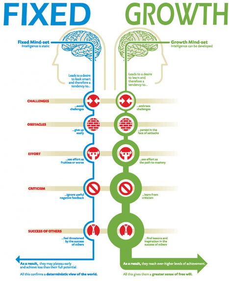 What Teachers Need to Know about Fixed Vs Growth Mindset ~ Educational Technology and Mobile Learning | Edtech for Schools | Scoop.it
