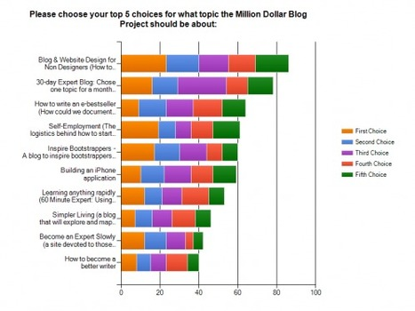 How to Choose the Perfect Topic for Your Next Blog | SOCIAL MEDIA, what we think about! | Scoop.it
