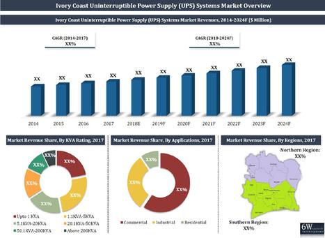 Ivory Coast Uninterruptible Power Supply (UPS)