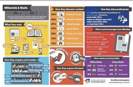 Etude : La génération Y, ses pratiques de lecture et les livres numériques | Commerce connecté, E-Commerce & vente en ligne, stratégie de commerce multi-canal et omni-canal | Scoop.it