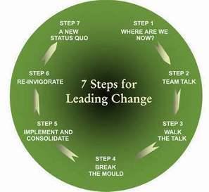 Change Management (way 1) | Smarter Manager | Scoop.it