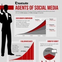 Agents of Social Media | Visual.ly | Social Media Visuals & Infographics | Scoop.it