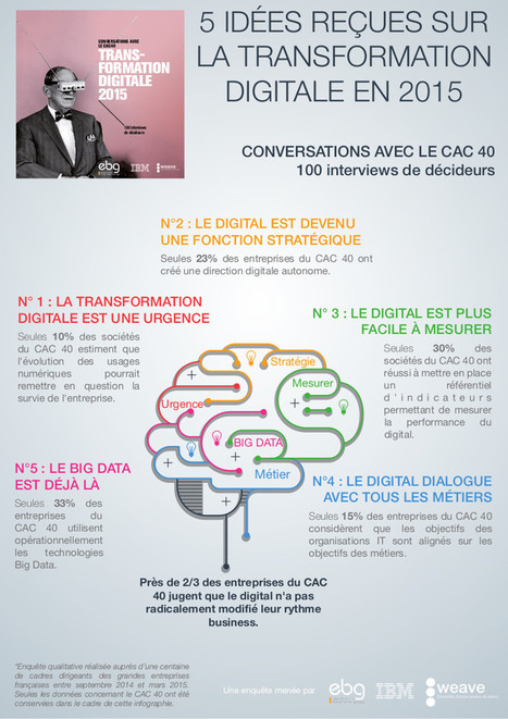 La transformation digitale : on en parle mais qui la fait ? | SOCIALFAVE - Complete #SMM platform to organize, discover, increase, engage and save time the smartest way. #TOP10 #Twitter platforms | Scoop.it
