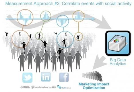 Practical Measurement Methods for Social Media Marketing   Marketing tourisme + e-tourisme   Scoop.it