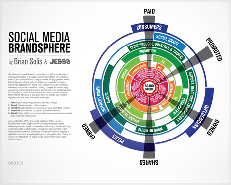 Soup + Glue: Social Networks, Content Platforms + New Media | via @listly | Media Psychology and Social Change | Scoop.it