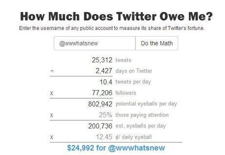 Calculadora online nos dice cuánto dinero Twitter gana con nuestra cuenta   Brújula Analógica-Digital.   Scoop.it
