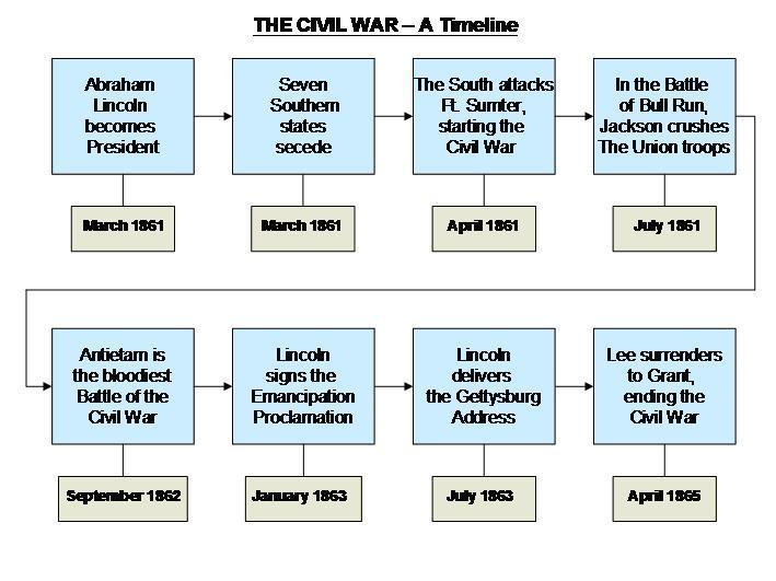 timeline of events and causes of Causes and events of the war of 1812: a timeline compiled by robert henderson this chronology shows visually when the political, military, and european events took place in relation to each other for example four days after the united states declared war on great britain, napoleon.