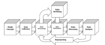 A Data Management and Data Sharing Bibliography for Librarians | The Information Professional | Scoop.it