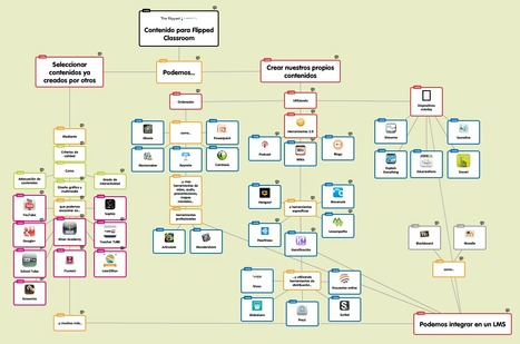 Mapa conceptual con 100 herramientas para Flipped Classroom | Mind Mapping au quotidien | Scoop.it