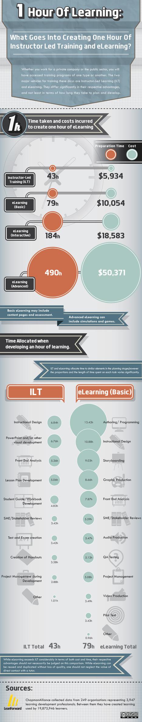 El verdadero coste de una hora de aprendizaje | Noticias, Recursos y Contenidos sobre Aprendizaje | Scoop.it
