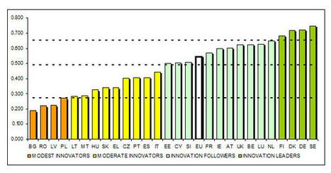 EU Member States' innovation performance | Finland | Scoop.it