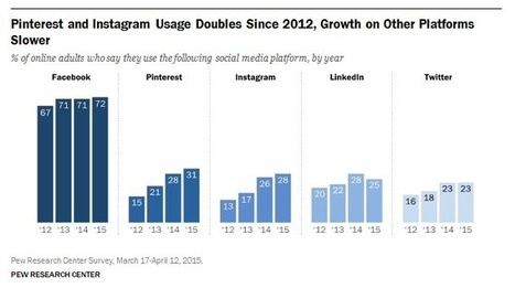 Pew Study of Social Media Habits: Facebook is King, Instagram and Pinterest Are on the Rise | Business and Philanthropy for Social Good | Scoop.it