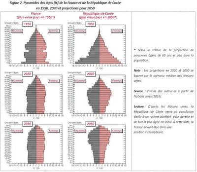 Le vieillissement de la population s'accélère en France et dans la plupart des pays développés - Espace presse