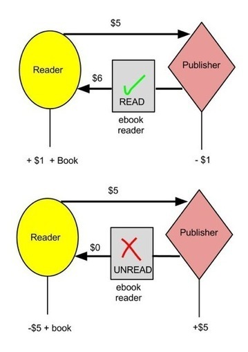 Rétribuer les lecteurs qui lisent les livres ! | Monde des bibliothèques | Scoop.it