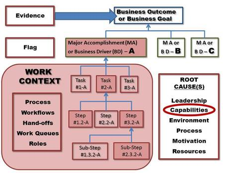 ADDIE Abandoned for Performance ConsultingSkills | Learning Engineering | Scoop.it