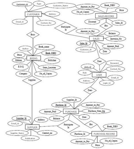 Er Diagram Tutorial Pdf Download House Wiring Diagram Symbols
