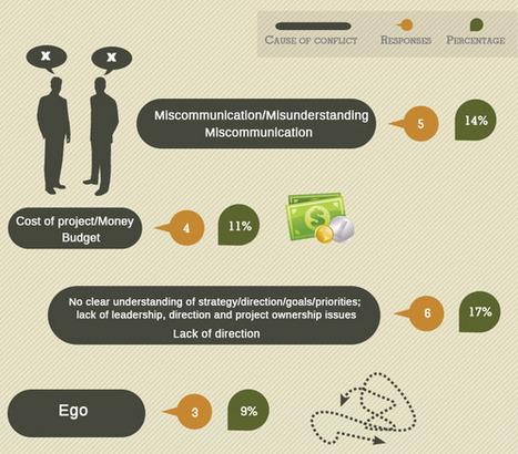 Infographie: les conflits en gestion de projet | La crème du Scrum ! | Scoop.it