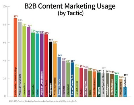Why Your Content Marketing Needs To Be More Active | Content Strategy |Brand Development |Organic SEO | Scoop.it