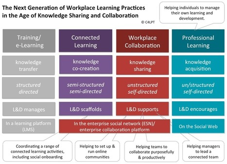 The Next Generation of Workplace Learning Practices in the Age of Knowledge Sharing and Collaboration | eLearning | Scoop.it