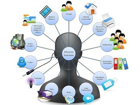 Etapas en la adopción de un PLN | Maestr@s y redes de aprendizajes | Scoop.it