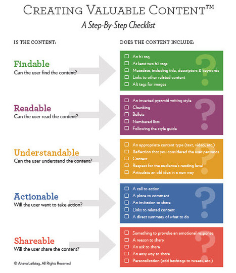 Creating Valuable Content: An Essential Checklist | Content Marketing Institute | B2B Content Marketing | Scoop.it