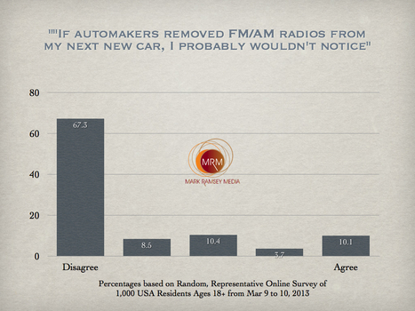 """Radios Ripped from New Cars? """"Not So Fast,"""" say Consumers 