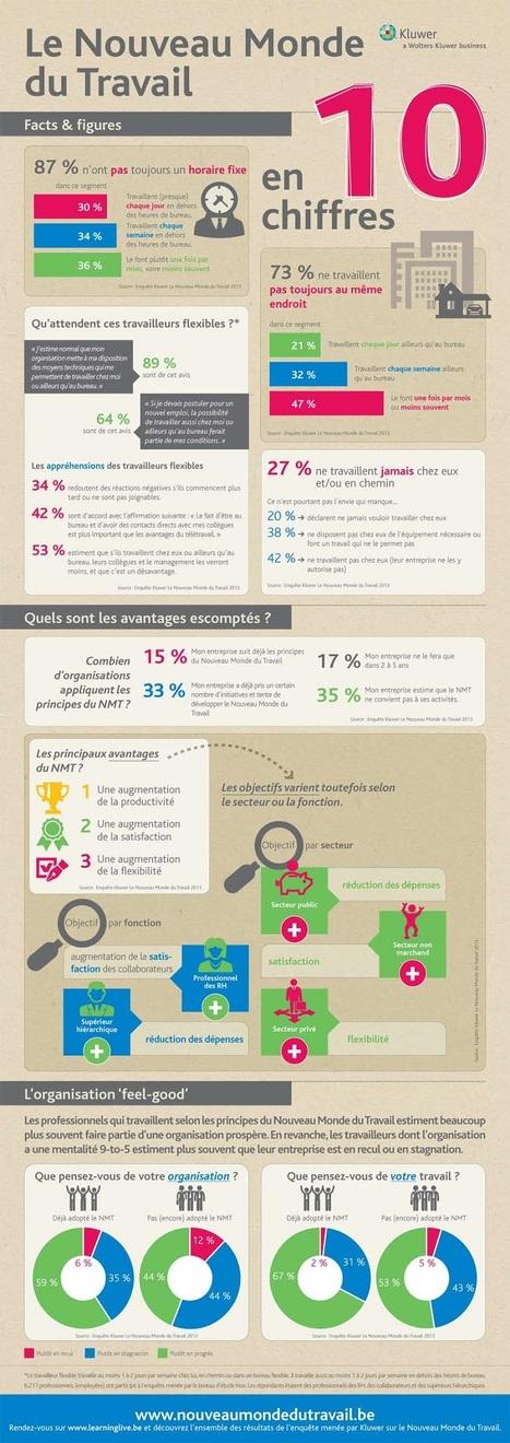 Infographie: à quoi ressemble le monde du travail de demain? | RSE, professionnels et entreprises responsables : actus et solutions | Scoop.it