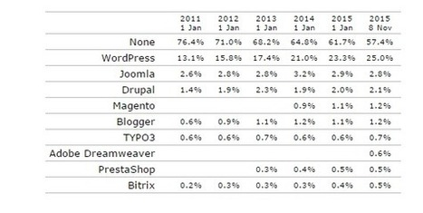WordPress propulse maintenant 25 % du web | Social Media Curation par Mon Habitat Web | Scoop.it