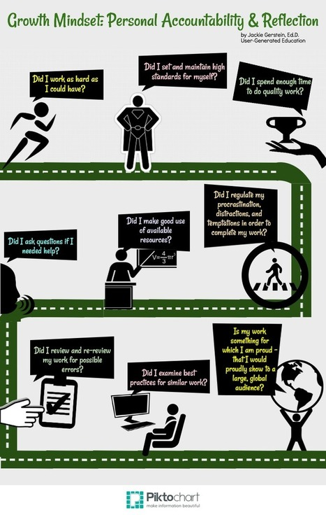 growth-mindset_-personal-accountability-and-reflection2.png (800×1260) | SpargoEducation | Scoop.it