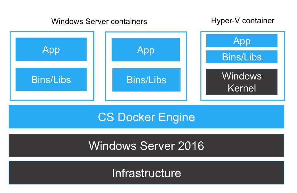 Considerations for Running Docker for Windows Server 2016 with Hyper
