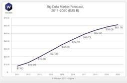Booming Big Data Market Headed for $60B - Datanami | BIG data, Data Mining, Predictive Modeling, Visualization | Scoop.it