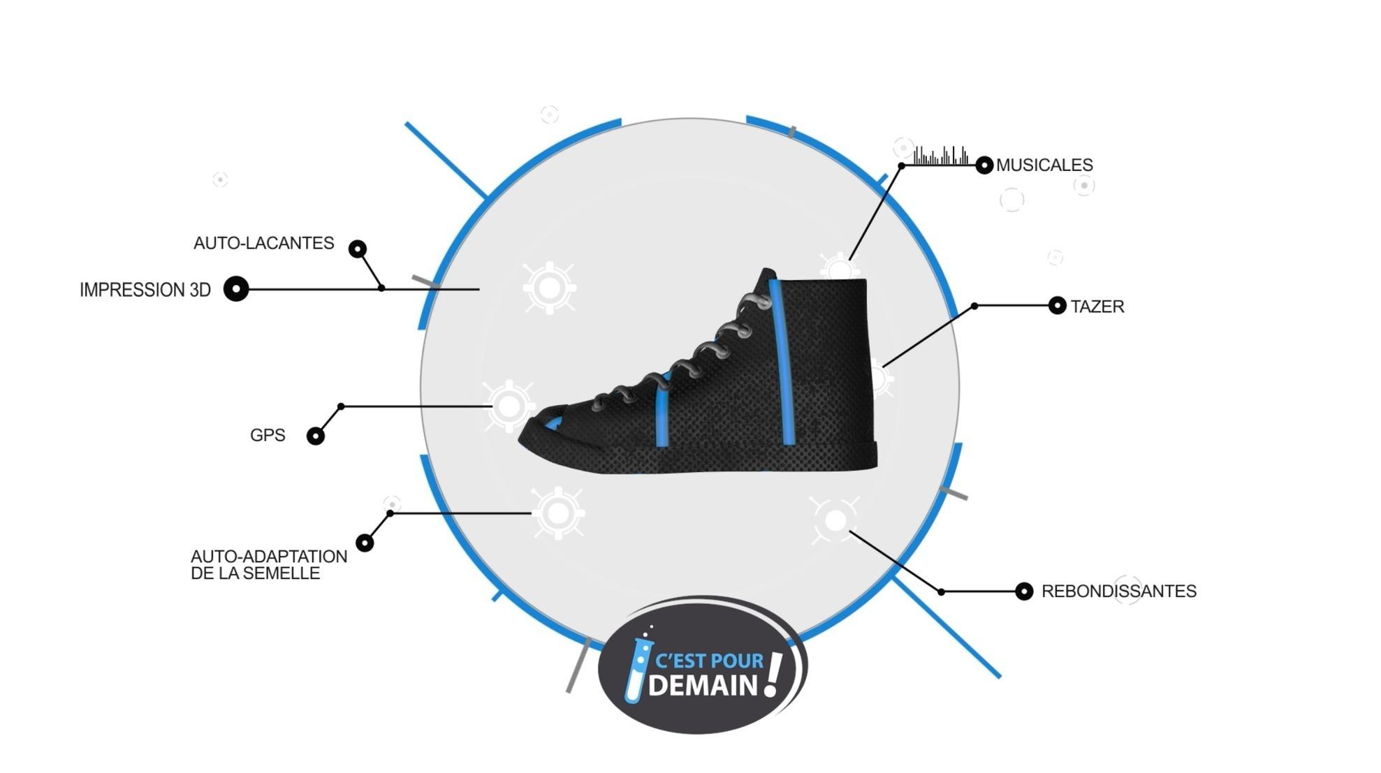 1ccae550dac Les chaussures de demain