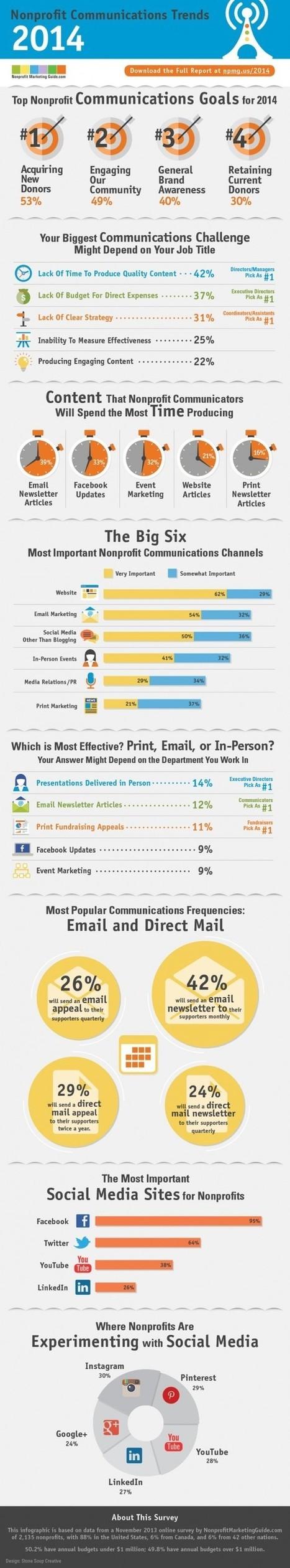 Non-Profit Communications Trends 2014 | Nonprofit Digital Engagement | Scoop.it