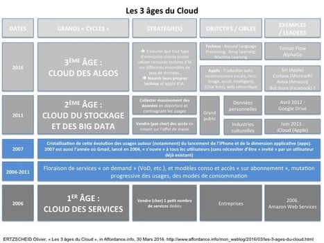 affordance.info: Les 3 âges du Cloud   Infoveille   Scoop.it