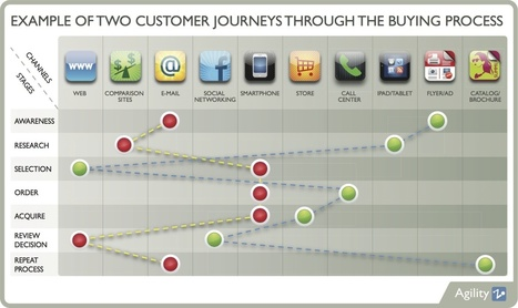 The Ever-Changing #Customer #Journey | New Customer - Passenger Experience | Scoop.it