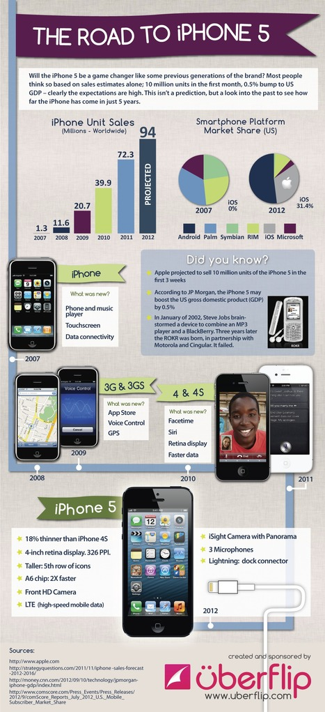 The Road To iPhone 5 | Digital-By-Design | Scoop.it