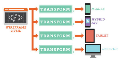 Applying XSL Transformations To Responsive Web Design | Responsive design & mobile first | Scoop.it