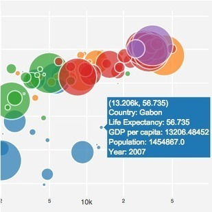 ggplot2' in Business Analytics & Data Science | Scoop it
