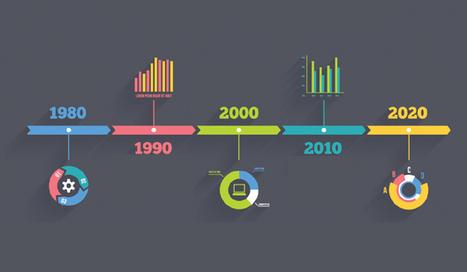 Seis herramientas para crear líneas de tiempo -aulaPlaneta | TIC y Educación (ICT and Education) | Scoop.it