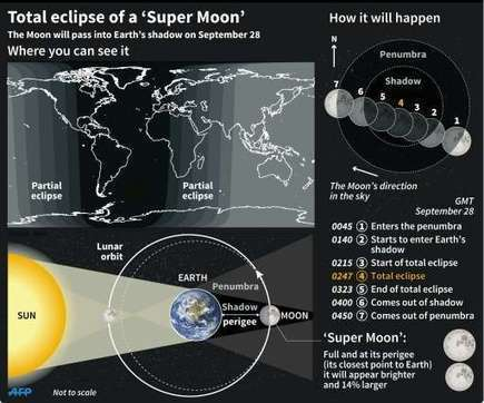 'Super blood moon' to give stargazers a rare show | Physics as we know it. | Scoop.it