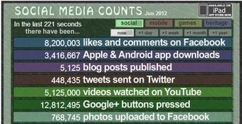 ¿Quieres saber cuánta información se mueve en internet? El Social Media Count   Cultura de massa no Século XXI (Mass Culture in the XXI Century)   Scoop.it