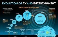 12 05TVEvolution Infographic Web | Hybrid Digital Culture | Scoop.it