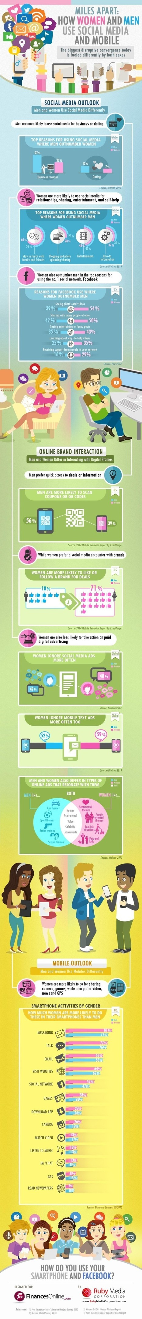 How Women and Men Use Social Media and Mobile Differently - Marketing Technology Blog | The Fish Report | Scoop.it